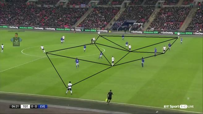 Triangoli e quadrilateri Tottenham